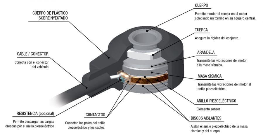 sensor de picado, sensor de detonacion, que hace sensor de detonacion, que es sensor de detonacion, que es el sensor de detonaciones, que funcion cumple sensor de detonacion, como funciona un sensor de detonacion, como trabaja un sensor de detonacion, que hace un sensor de detonacion, sintomas de un sensor de detonacion en mal estado, sensor del picado, que hace el sensor de picado, ubicacion del sensor de picado, fallas del sensor de picado, sensor de picado funcion, sensor knock, sensor ks, sensor de golpeteo